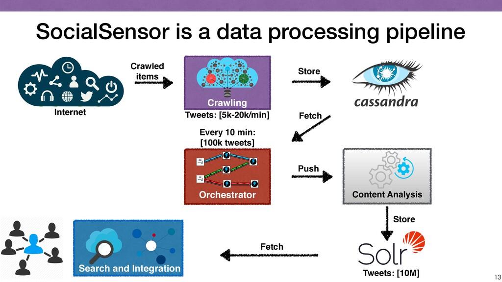SocialSensor is a data processing pipeline 13 C...