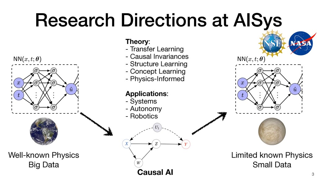 Research Directions at AISys 3 Theory: - Trans...