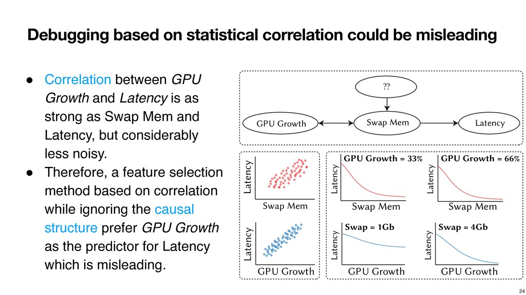 Debugging based on statistical correlation coul...