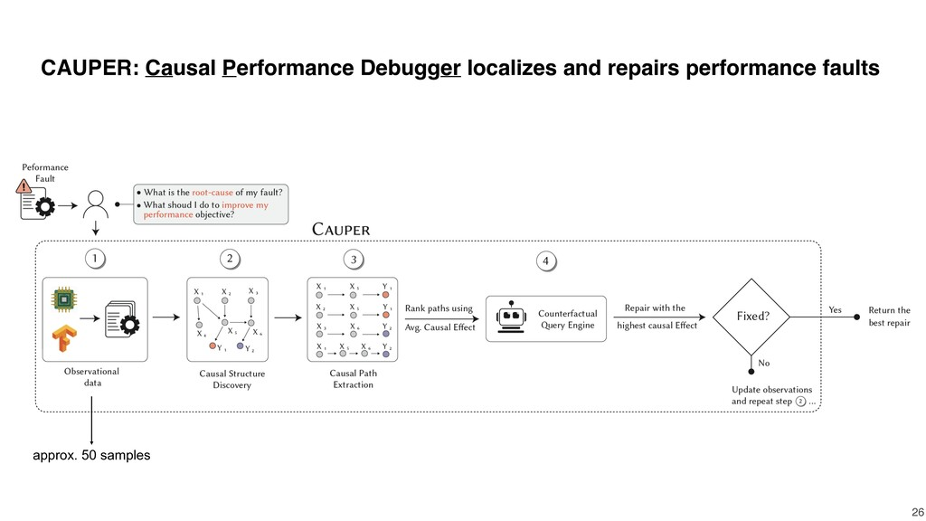 CAUPER: Causal Performance Debugger localizes a...