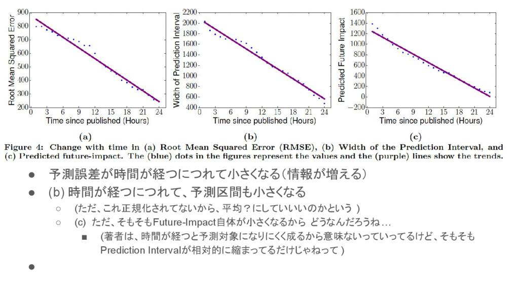 ● 予測誤差が時間が経つにつれて小さくなる(情報が増える) ● (b) 時間が経つにつれて、予...