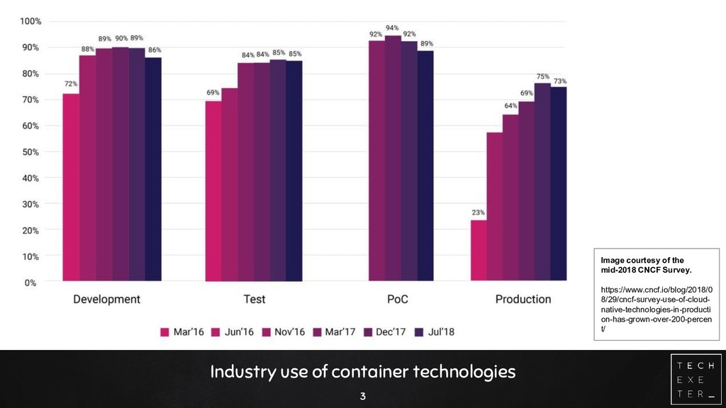 Industry use of container technologies 3 Image ...