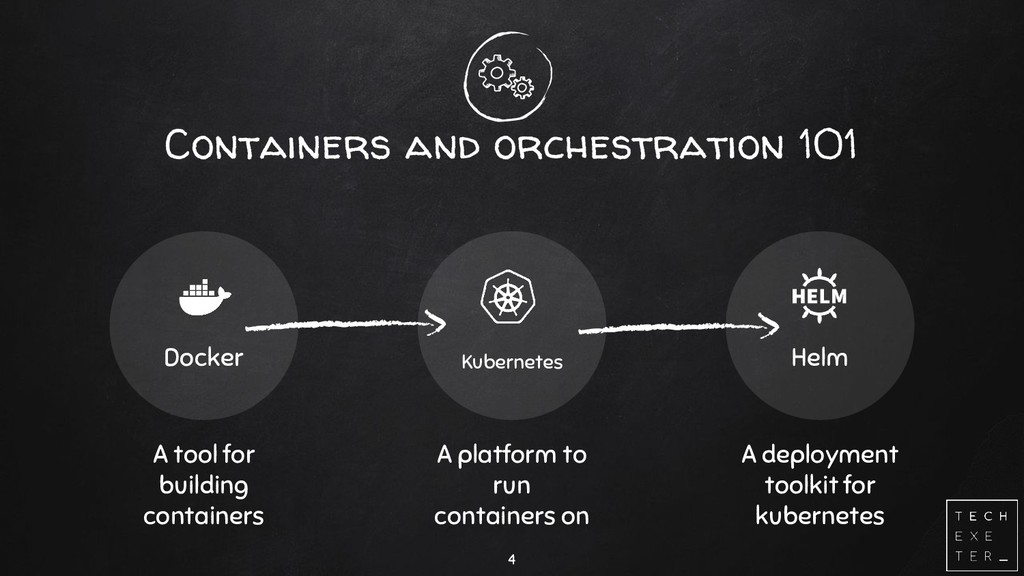 Containers and orchestration 101 Docker Kuberne...