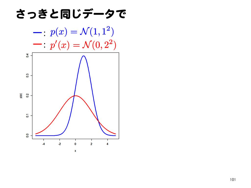 さっきと同じデータで p ( x ) = N(1 , 12) ー: ー: p 0( x ) =...