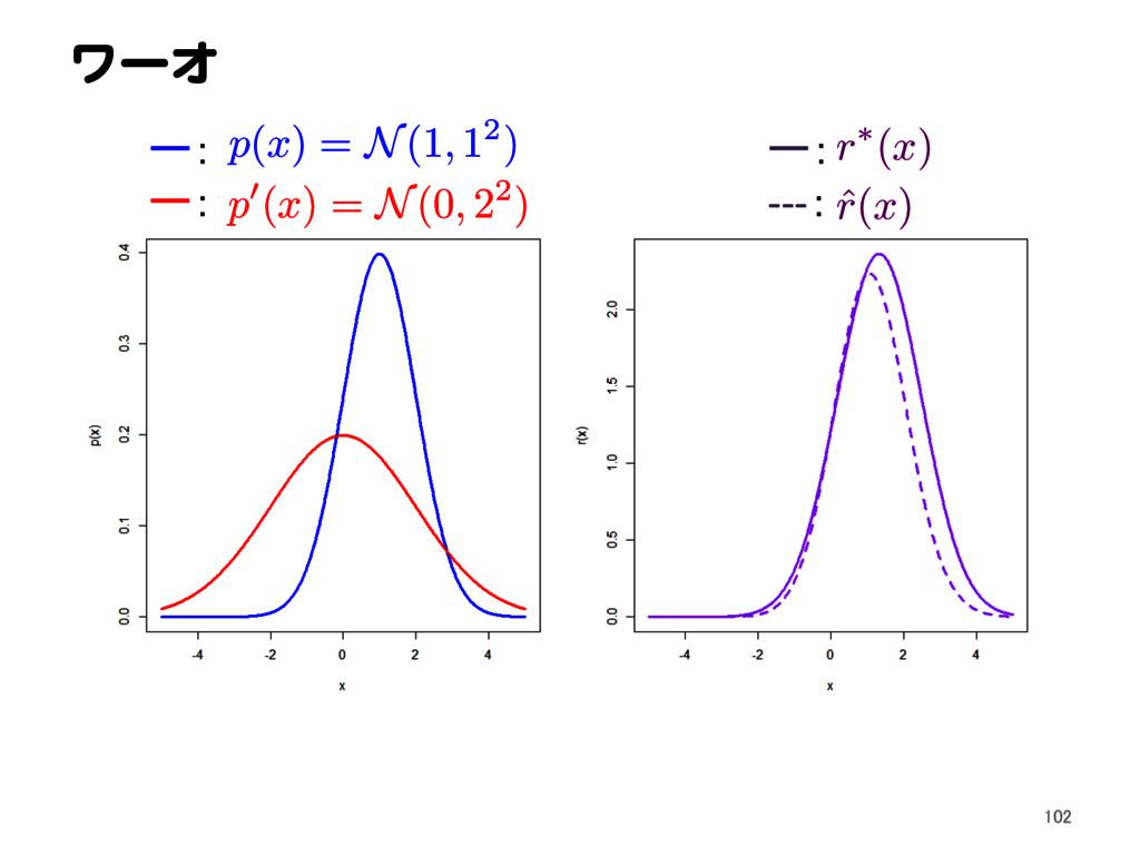 ワーオ p ( x ) = N(1 , 12) ー: ー: r ⇤( x ) ˆ r ( x ...