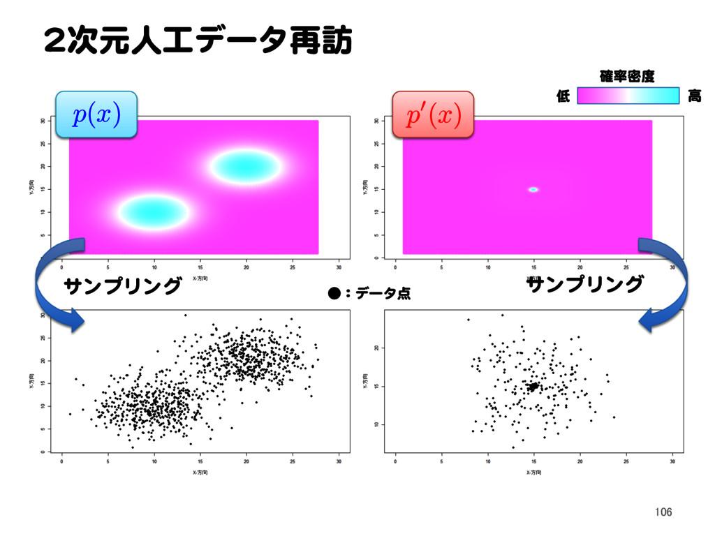 2次元人工データ再訪 106 確率密度 低 高 ●:データ点 p ( x ) p 0( x )...