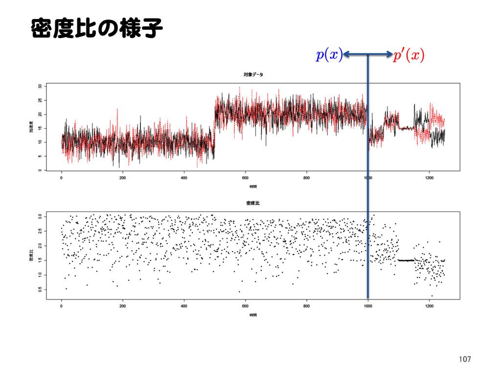 密度比の様子 p ( x ) p 0( x ) 107
