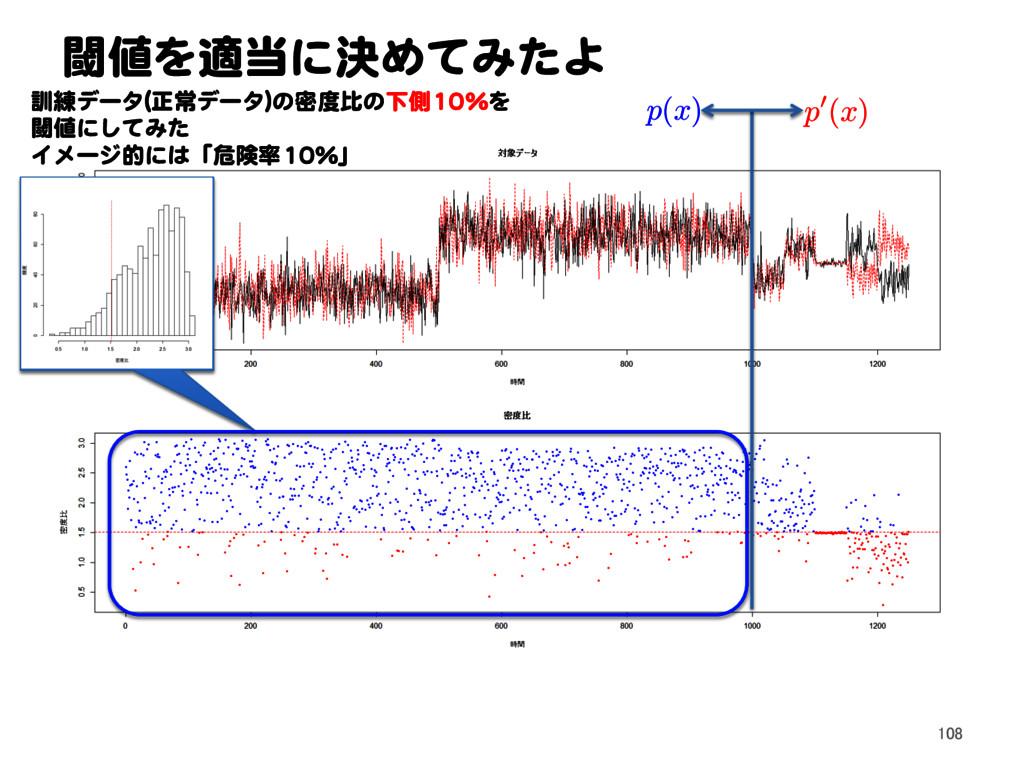 p ( x ) p 0( x ) 閾値を適当に決めてみたよ 訓練データ(正常データ)の密度比の...