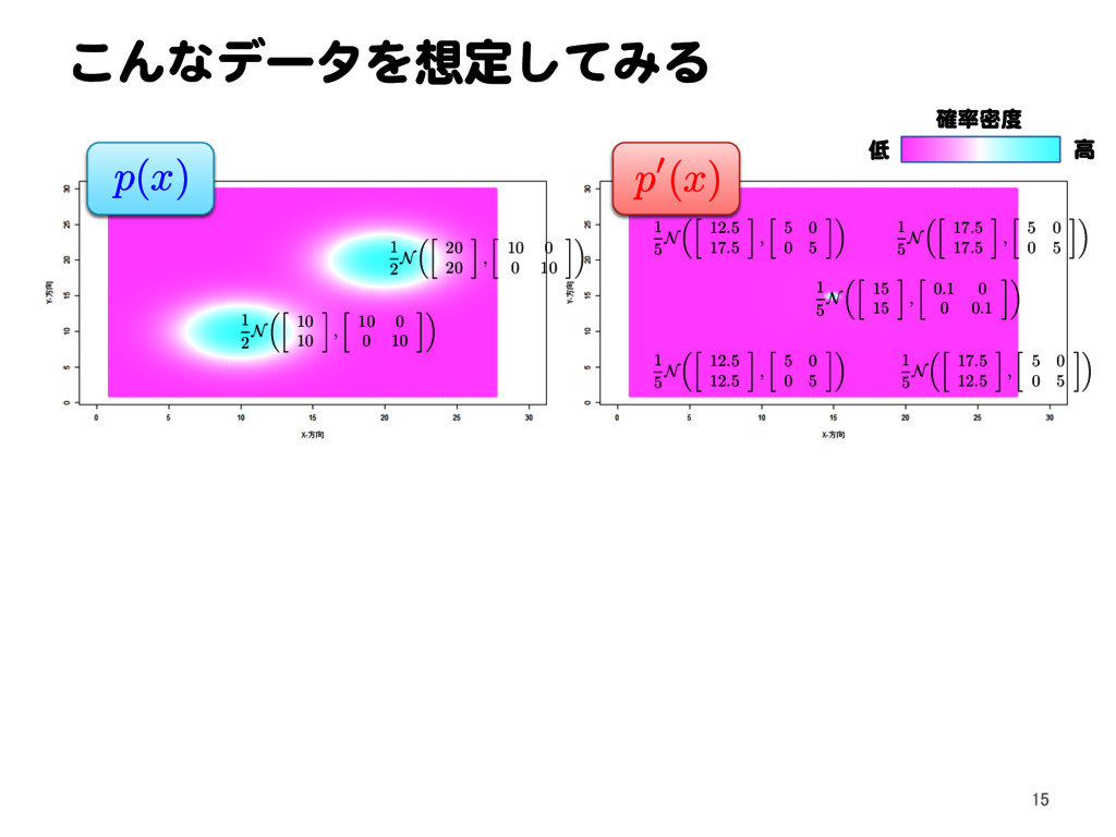こんなデータを想定してみる 確率密度 低 高 p ( x ) p 0( x ) 15 1 2 ...