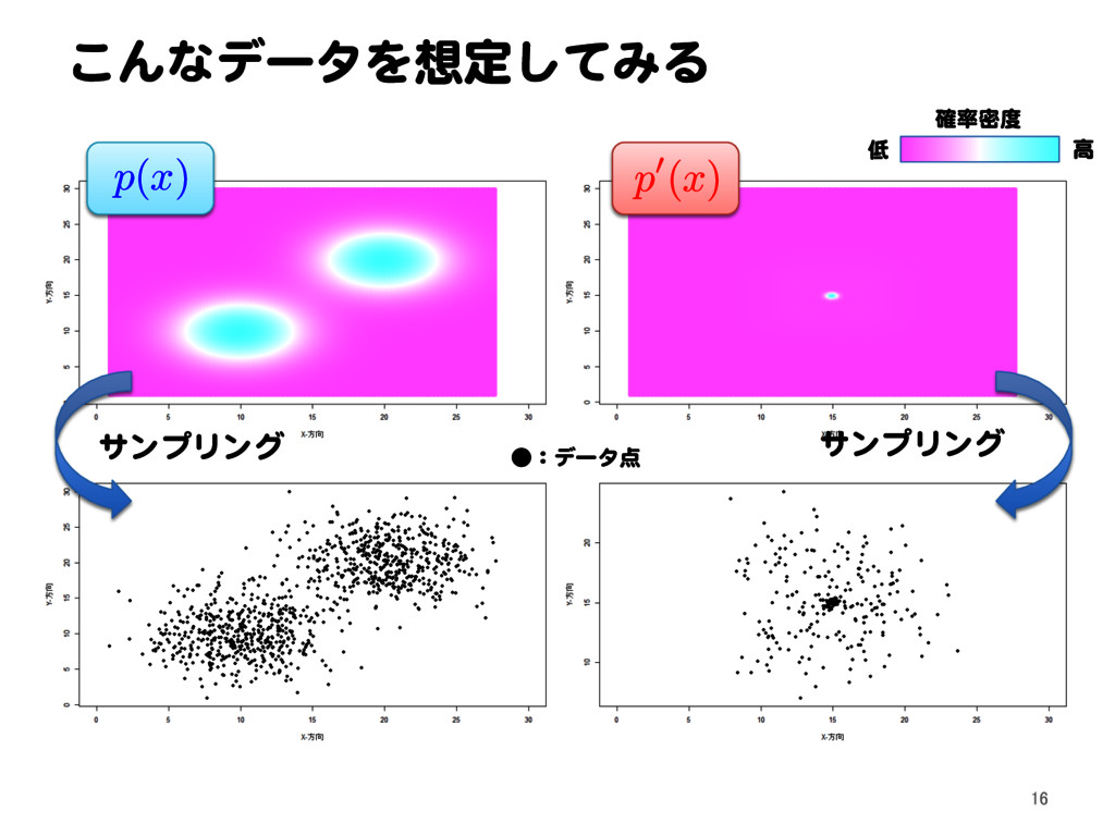 こんなデータを想定してみる 確率密度 低 高 ●:データ点 p ( x ) p 0( x ) ...