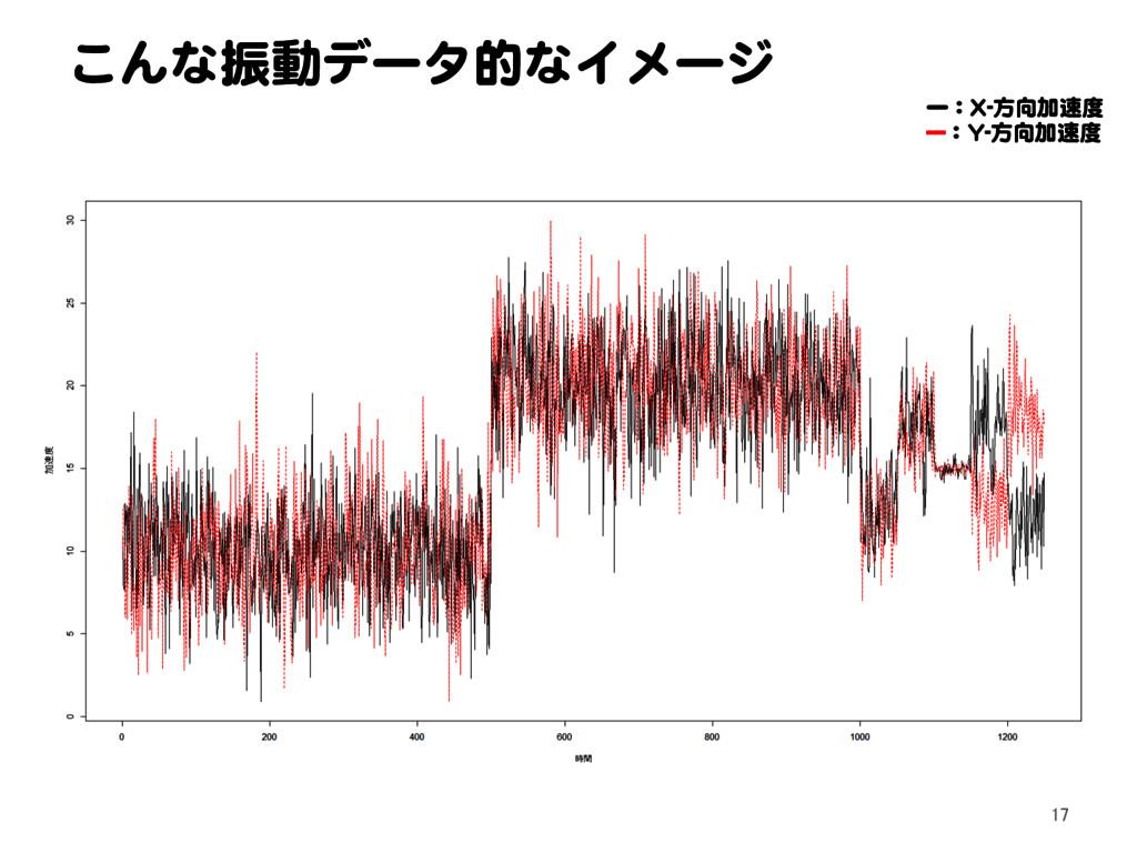 こんな振動データ的なイメージ 17 ー:X-方向加速度 ---:Y-方向加速度