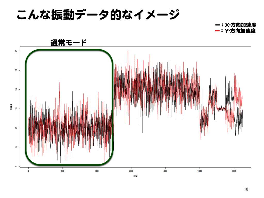 こんな振動データ的なイメージ ー:X-方向加速度 ---:Y-方向加速度 通常モード 18