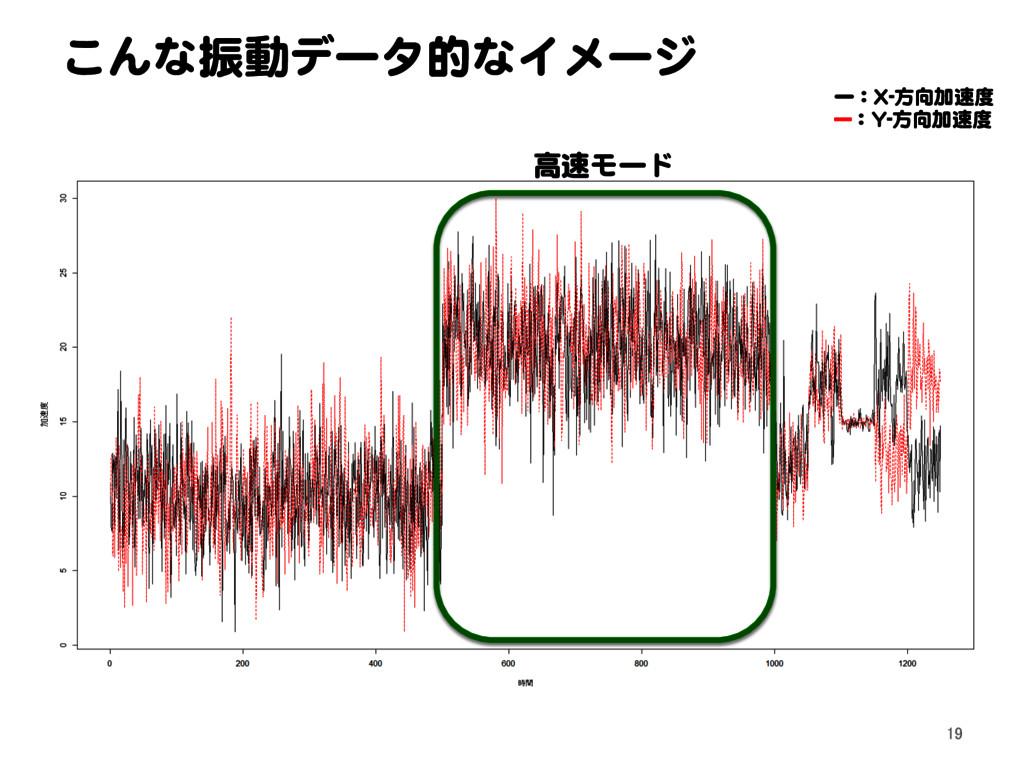 こんな振動データ的なイメージ 19 高速モード ー:X-方向加速度 ---:Y-方向加速度