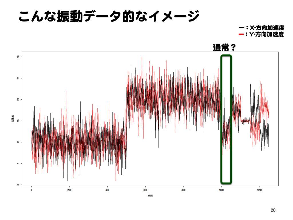 こんな振動データ的なイメージ 20 通常? ー:X-方向加速度 ---:Y-方向加速度