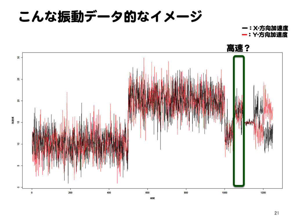 こんな振動データ的なイメージ 21 高速? ー:X-方向加速度 ---:Y-方向加速度
