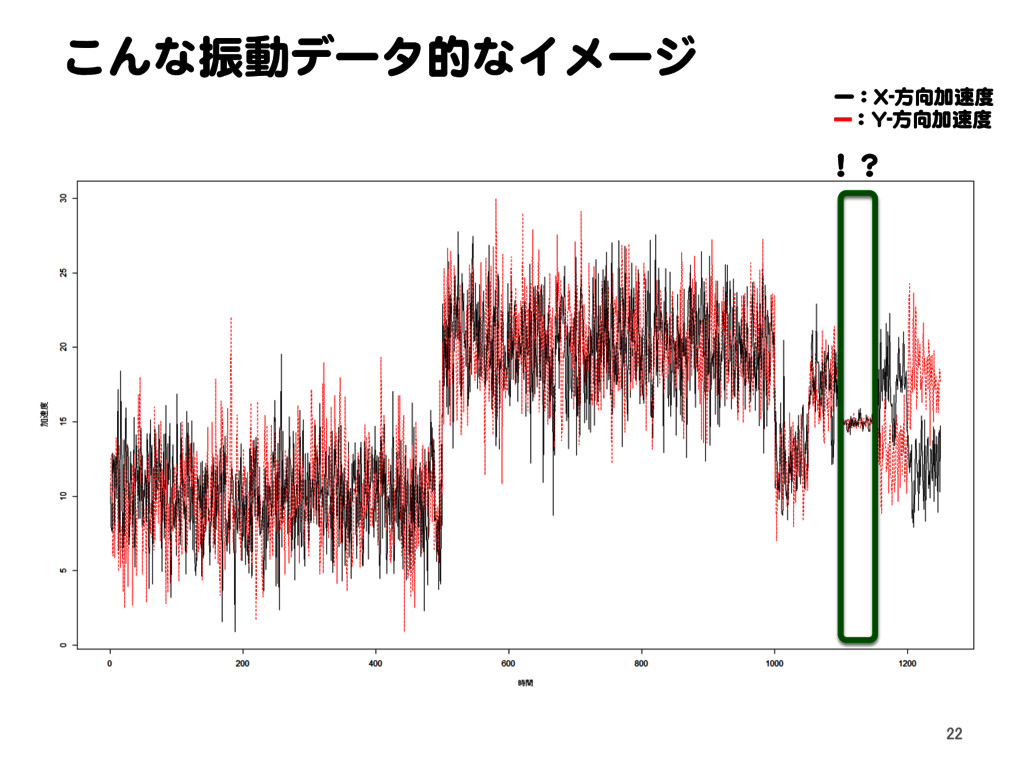 こんな振動データ的なイメージ 22 !? ー:X-方向加速度 ---:Y-方向加速度