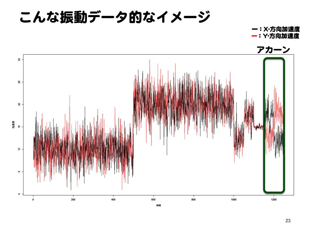 こんな振動データ的なイメージ 23 アカーン ー:X-方向加速度 ---:Y-方向加速度