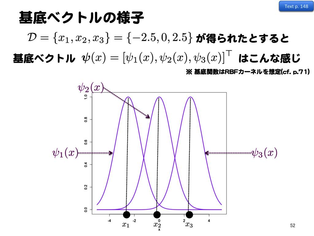 基底ベクトルの様子 52 x1 x2 x3 2( x ) 3( x ) D = { x1, x...