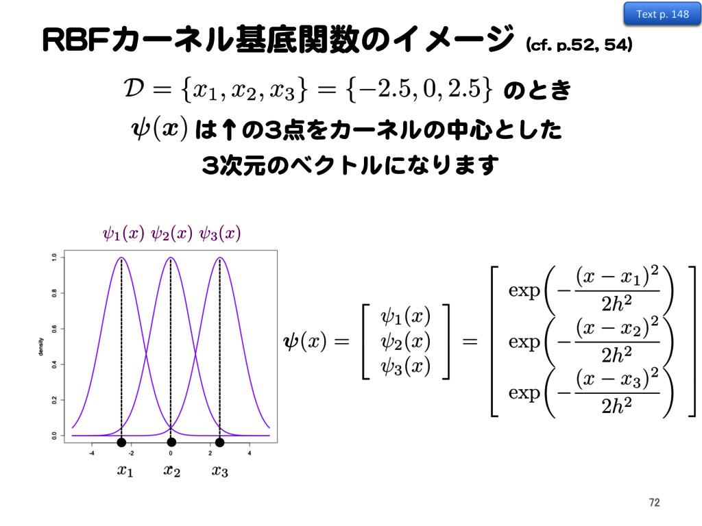 RBFカーネル基底関数のイメージ (cf. p.52, 54) 72 Text p. 148 ...