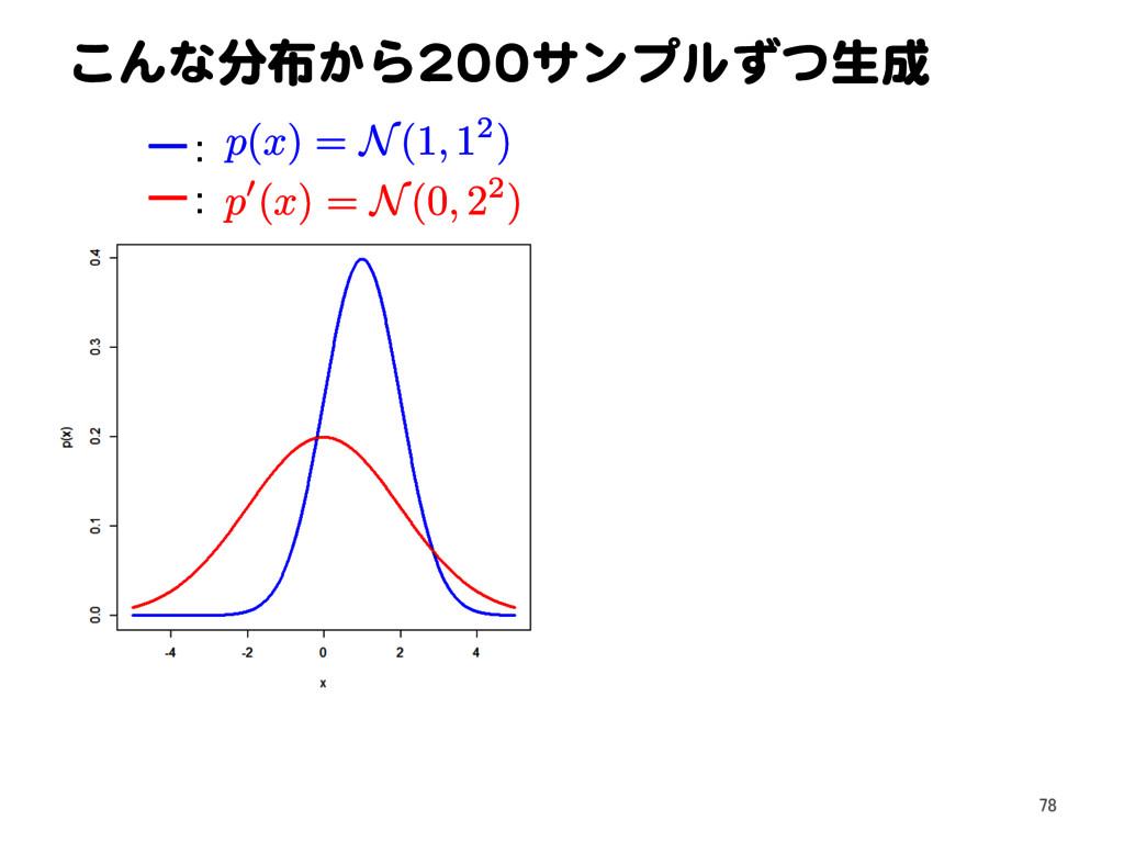 こんな分布から200サンプルずつ生成 p ( x ) = N(1 , 12) ー: ー: p ...