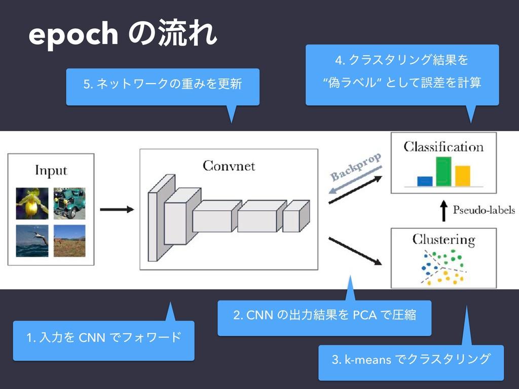 epoch ͷྲྀΕ 3. k-means ͰΫϥελϦϯά 1. ೖྗΛ CNN ͰϑΥϫʔυ...