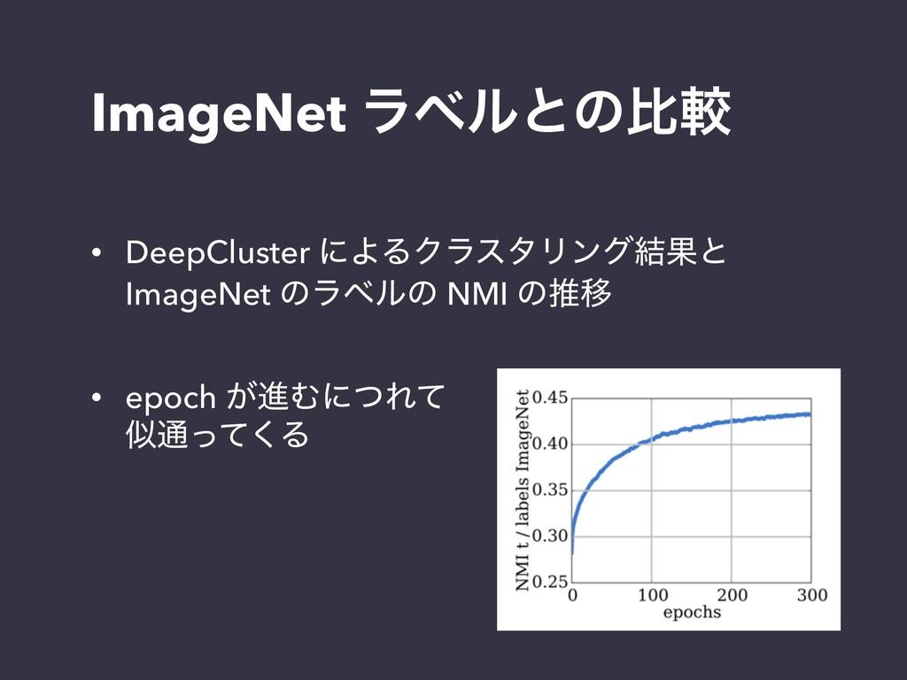 ImageNet ϥϕϧͱͷൺֱ • DeepCluster ʹΑΔΫϥελϦϯά݁Ռͱ I...