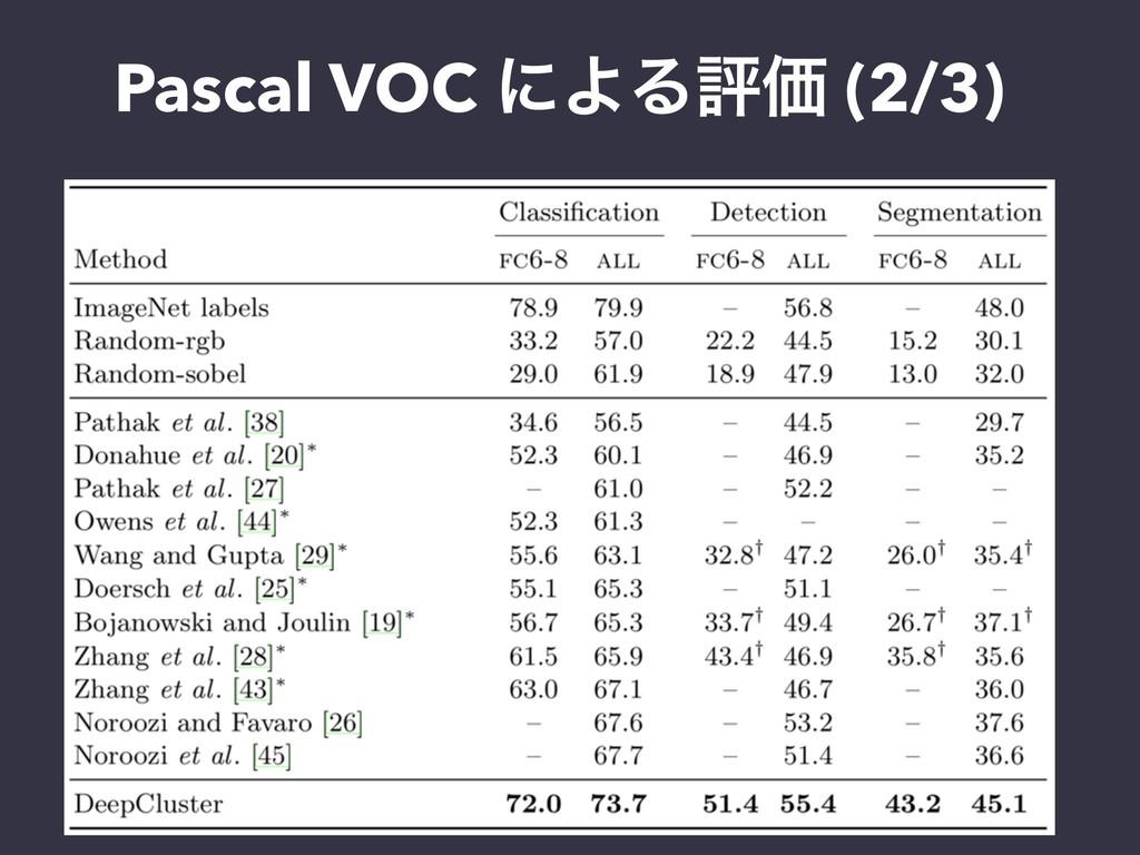 Pascal VOC ʹΑΔධՁ (2/3)