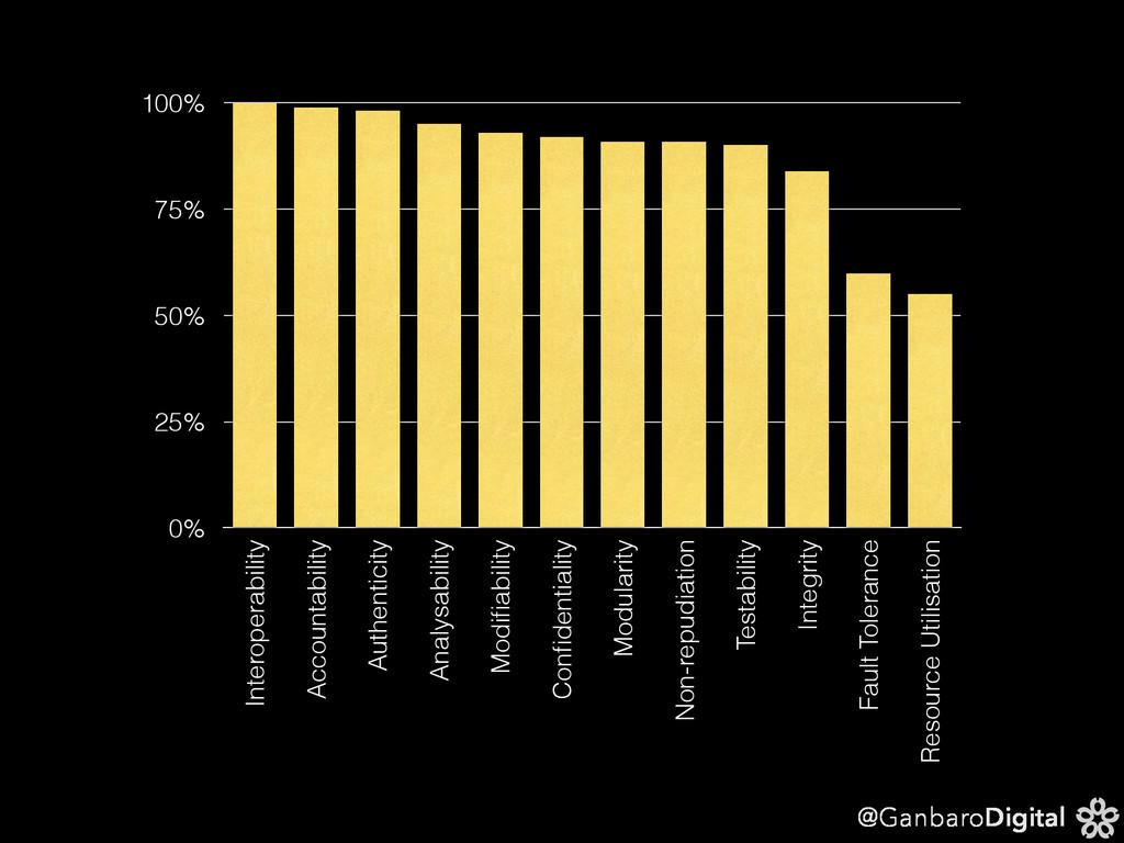 @GanbaroDigital 0% 25% 50% 75% 100% Interoperab...