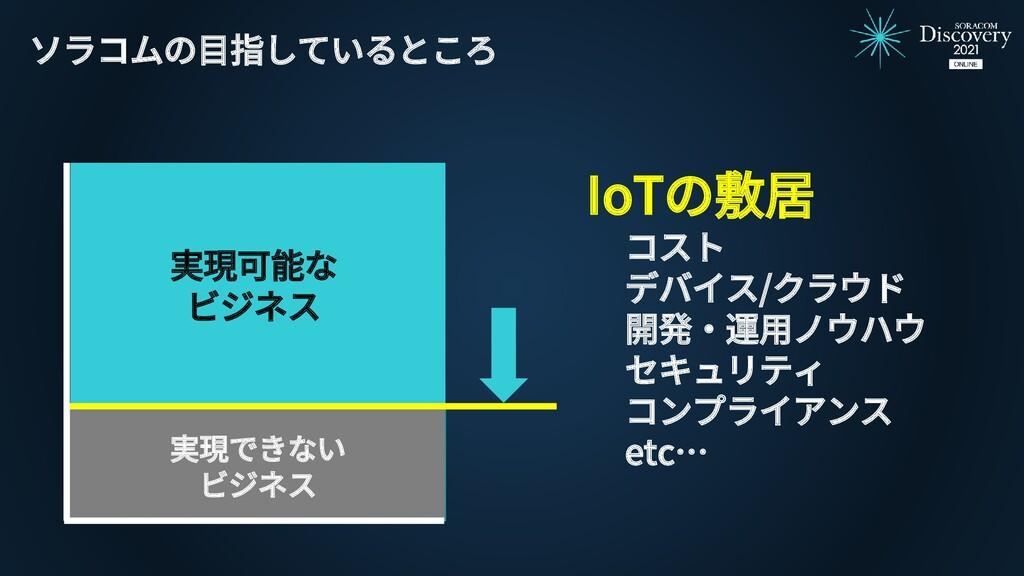 実現可能な ビジネス ソラコムの目指しているところ IoTの敷居 コスト デバイス/クラウド ...
