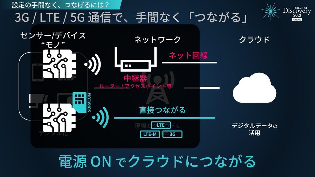 クラウド 現場を デジタル化 現場とクラウドを つなげる デジタルデータの 活用 3G / L...