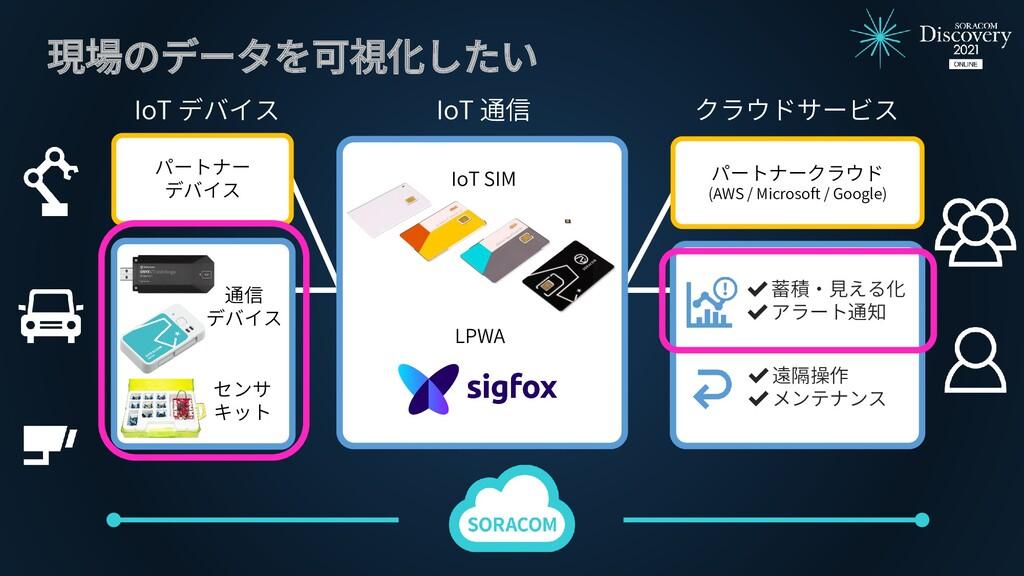 現場のデータを可視化したい IoT デバイス クラウドサービス ✔遠隔操作 ✔メンテナンス ✔...