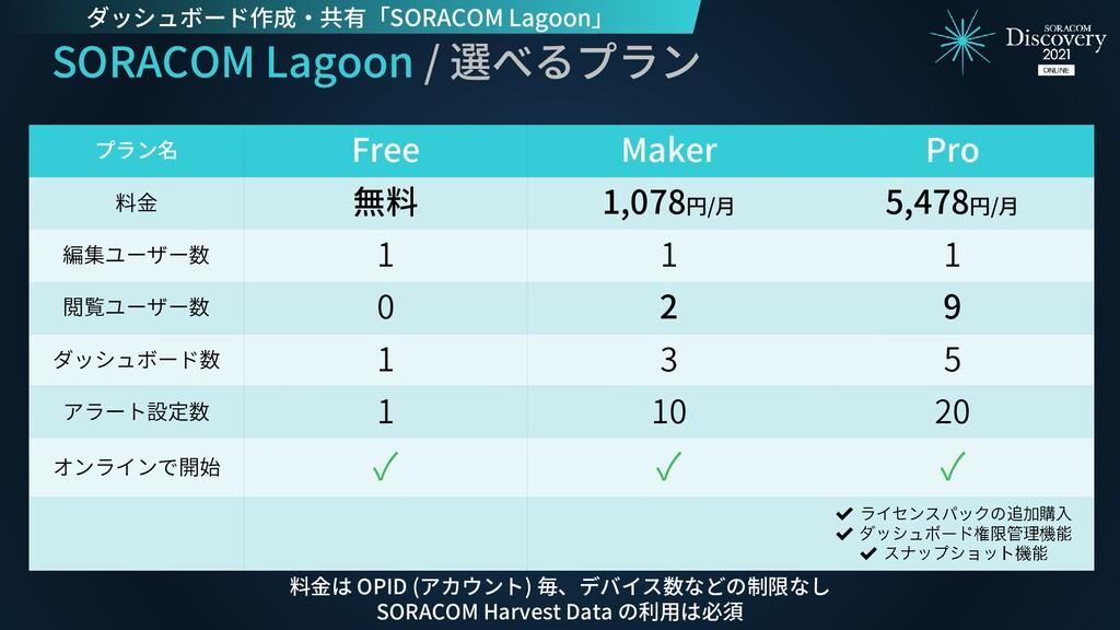 SORACOM Lagoon / 選べるプラン プラン名 Free Maker Pro 料金 ...