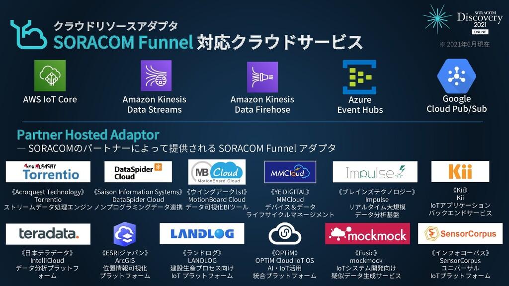 AWS IoT Core Amazon Kinesis Data Streams Amazon...