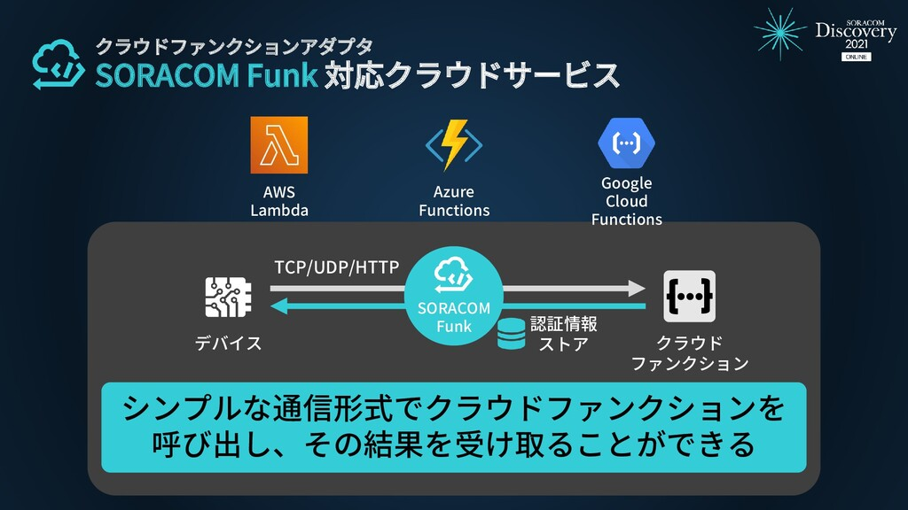 AWS Lambda Azure Functions Google Cloud Functio...