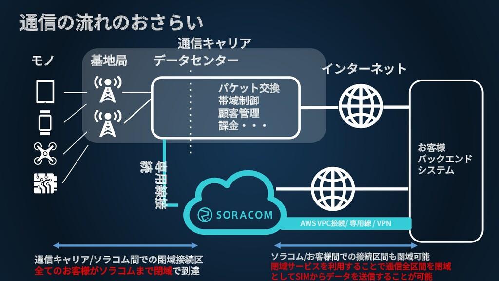 通信の流れのおさらい インターネット モノ 基地局 データセンター パケット交換 帯域制御 顧...