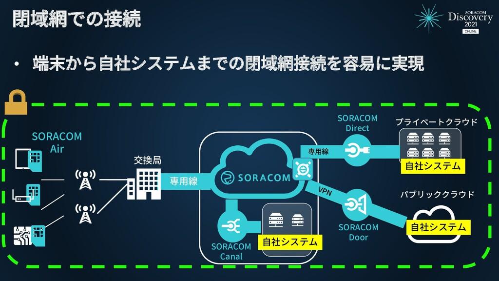 交換局 SORACOM Air 閉域網での接続 • 端末から自社システムまでの閉域網接続を容易...