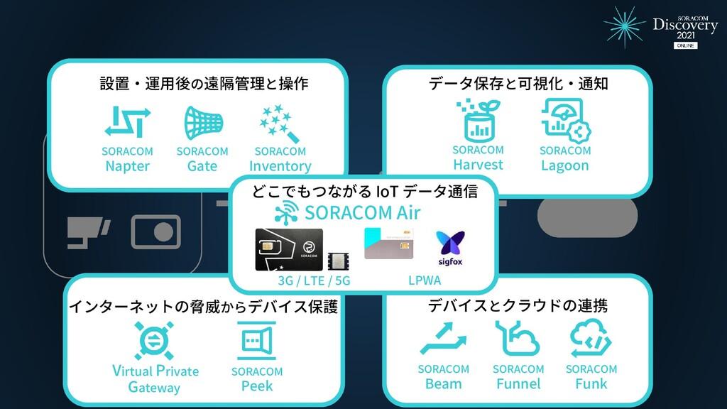 データ保存と可視化・通知 SORACOM Harvest SORACOM Lagoon インタ...
