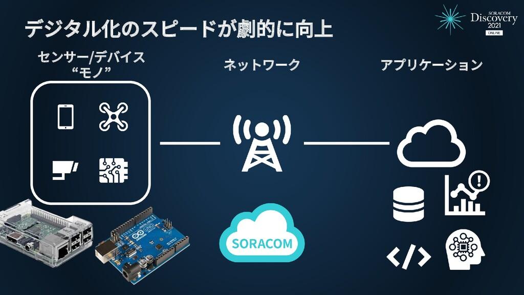 """アプリケーション ネットワーク センサー/デバイス """"モノ"""" デジタル化のスピードが劇的に向上"""
