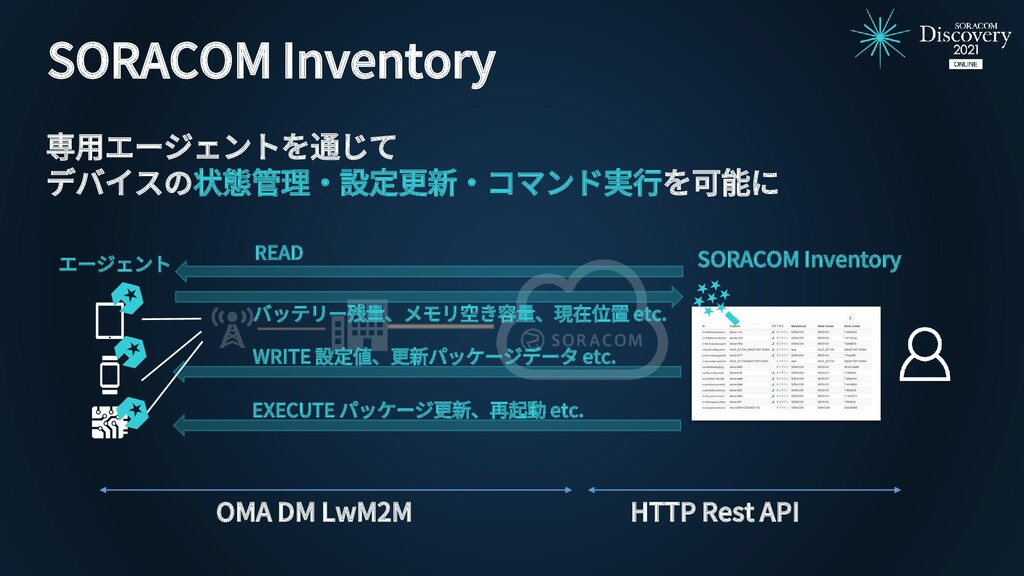 エージェント READ バッテリー残量、メモリ空き容量、現在位置 etc. WRITE 設定値...