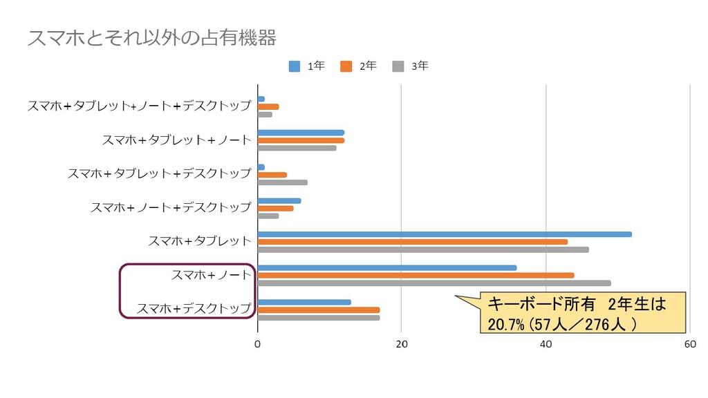 キーボード所有 2年生は 20.7% (57人/276人 )