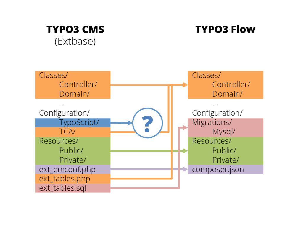 TYPO3 CMS (Extbase) TYPO3 Flow ? Classes/ Contr...