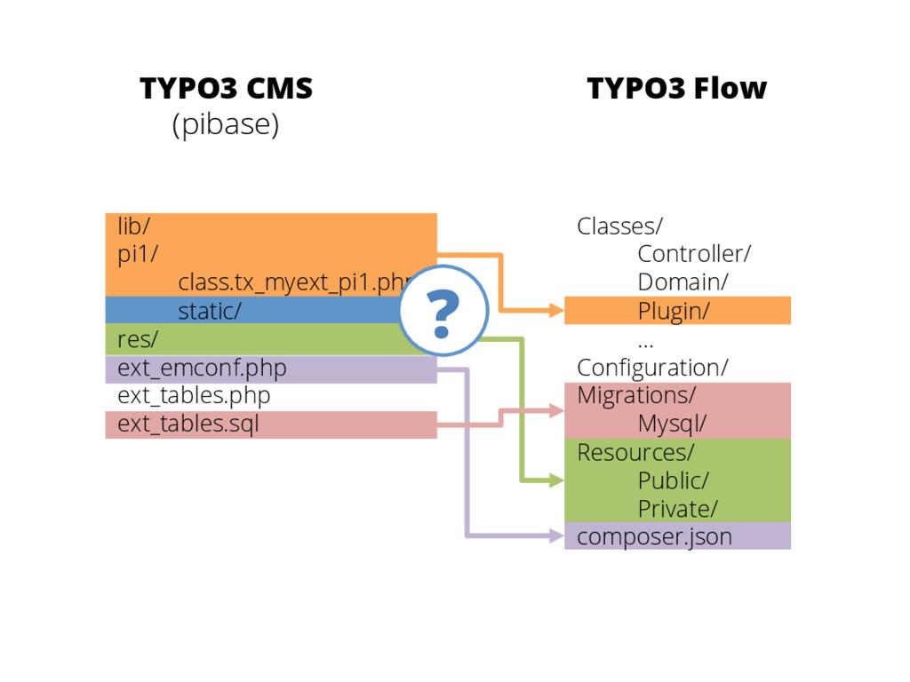 TYPO3 CMS (pibase) TYPO3 Flow lib/ pi1/ class.t...