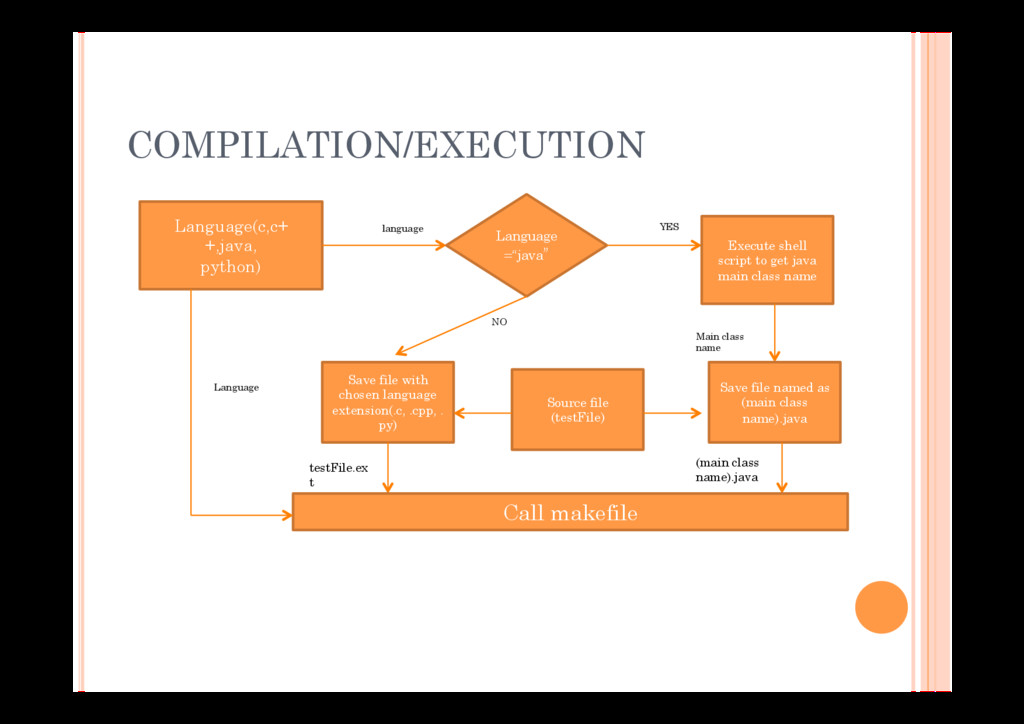 COMPILATION/EXECUTION Language(c,c+ +,java, pyt...