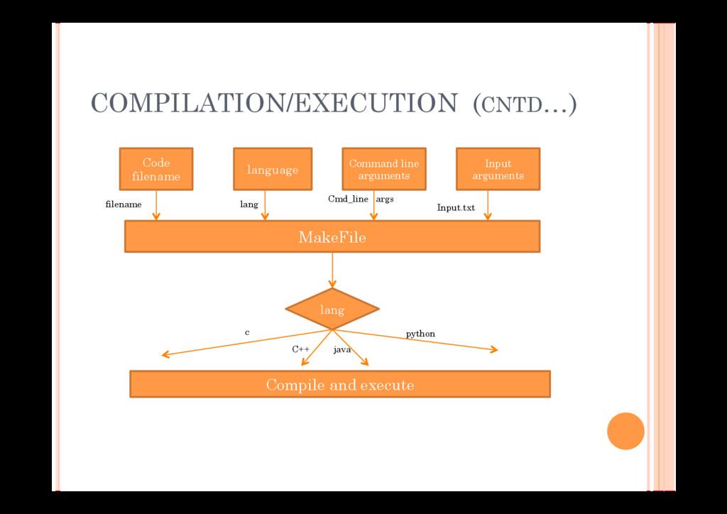 COMPILATION/EXECUTION (CNTD…) Code filename lan...