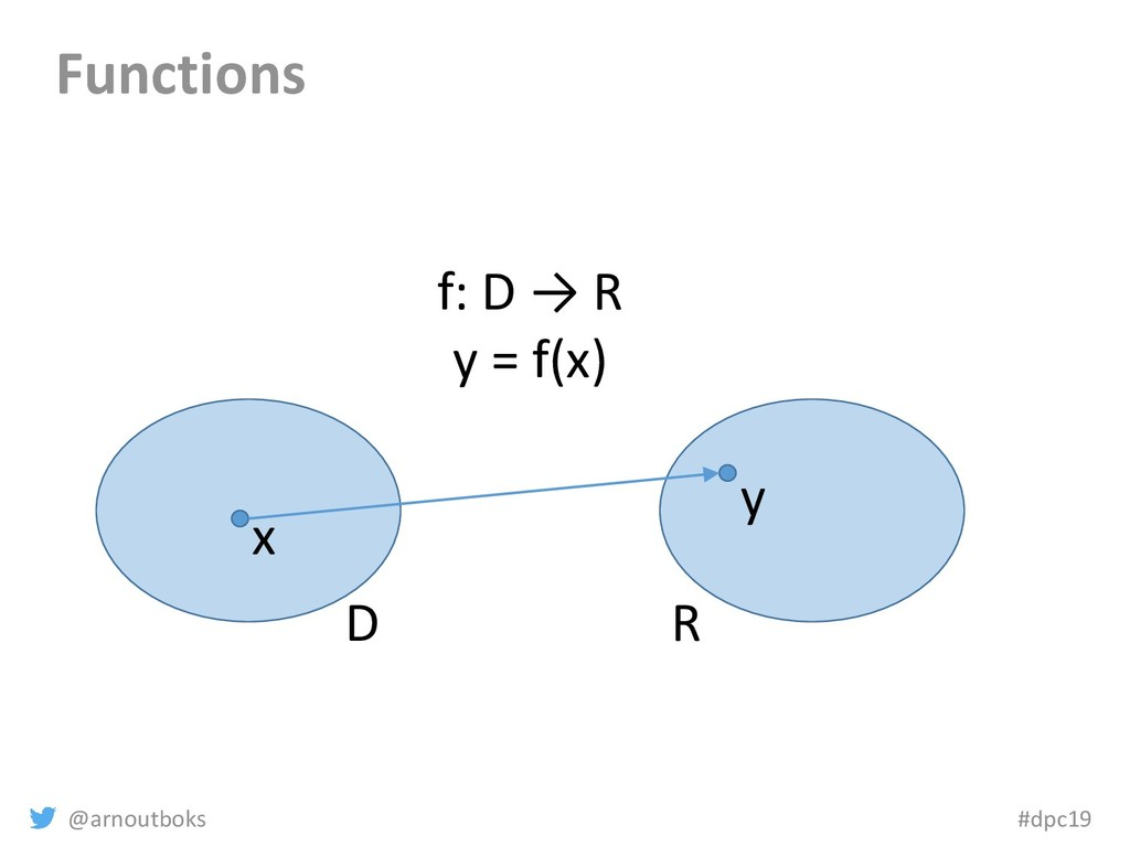 @arnoutboks #dpc19 Functions D R x y f: D → R y...