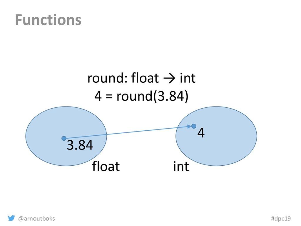 @arnoutboks #dpc19 Functions float int 3.84 4 r...