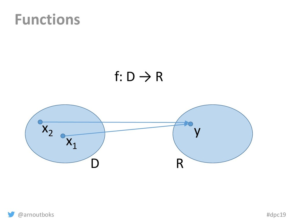 @arnoutboks #dpc19 Functions D R x1 y f: D → R ...