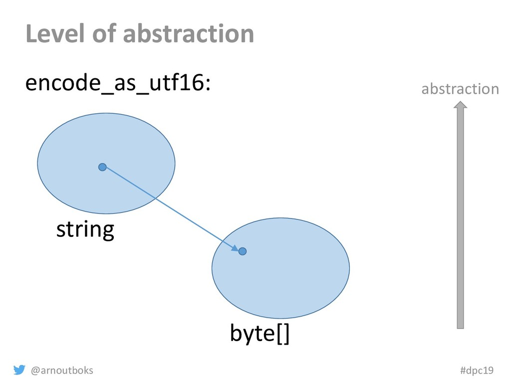 @arnoutboks #dpc19 Level of abstraction string ...