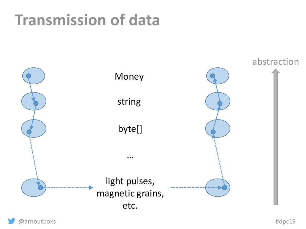 @arnoutboks #dpc19 Transmission of data Money s...
