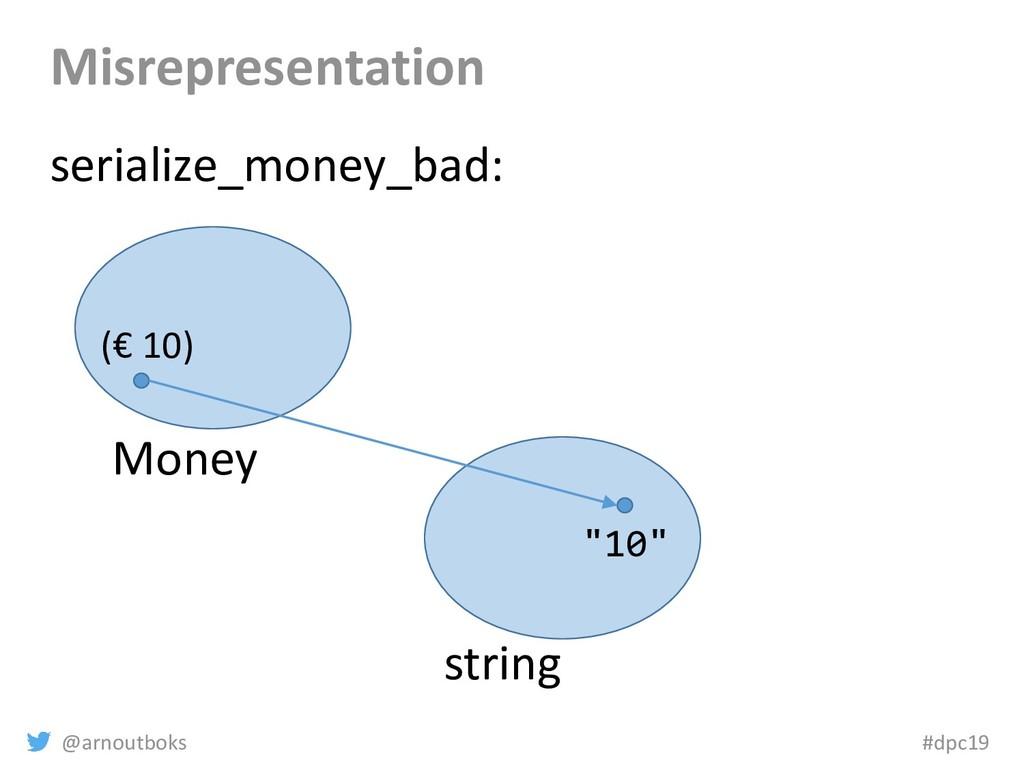 @arnoutboks #dpc19 Misrepresentation Money stri...